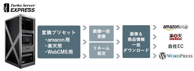 自動組版/EC/CMS連携